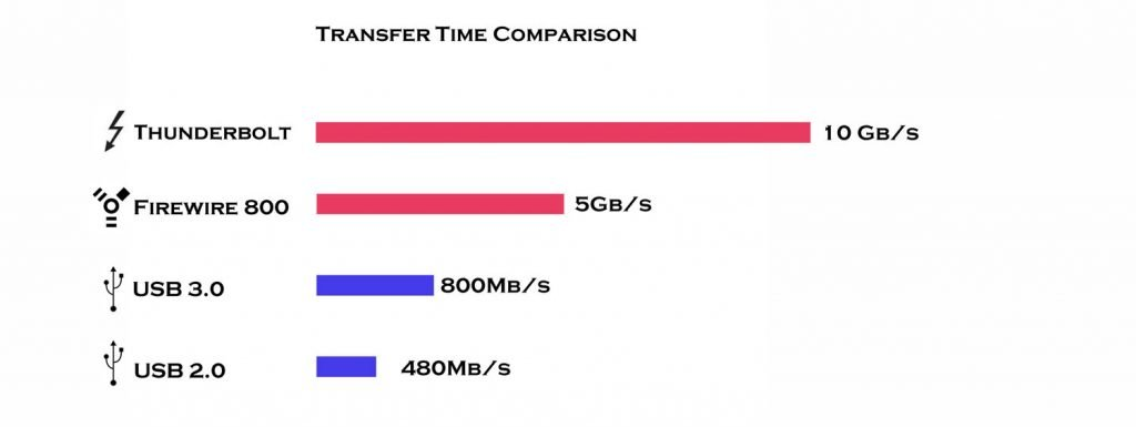Main Differences Between USB, FireWire & Thunderbolt (Which Is Best?) - Integraudio.com