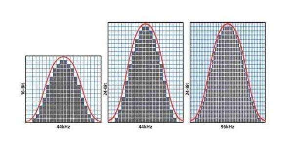bit-depth vs sample rate