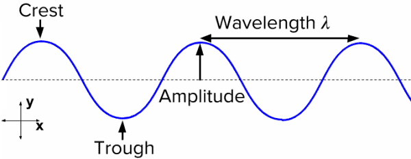 Nomenclature of a waveform