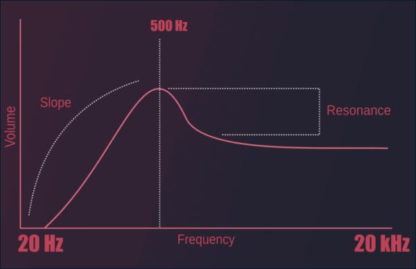 High-Pass with Res | integraudio.com
