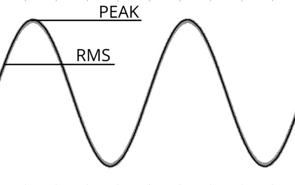 RMS vs Peak meter