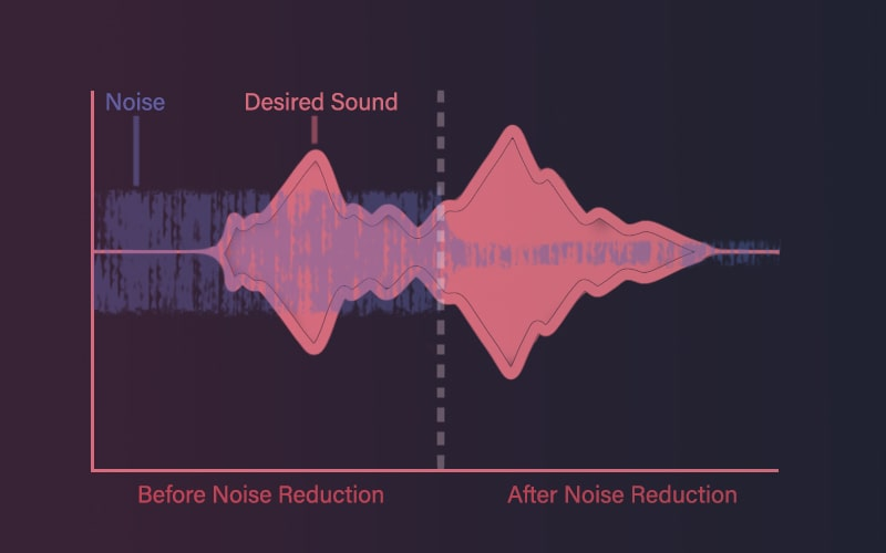 Difference Between Noise Gate & Noise Reduction: How To Use Each?   Integraudio.com